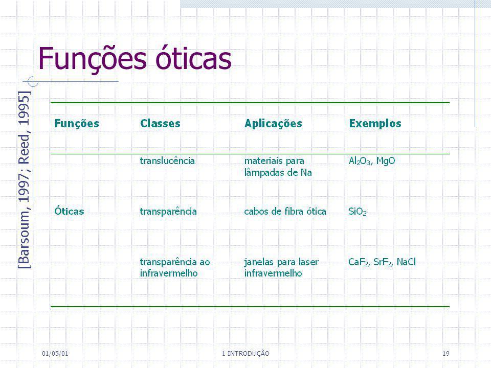 Funções óticas [Barsoum, 1997; Reed, 1995] 01/05/01 1 INTRODUÇÃO
